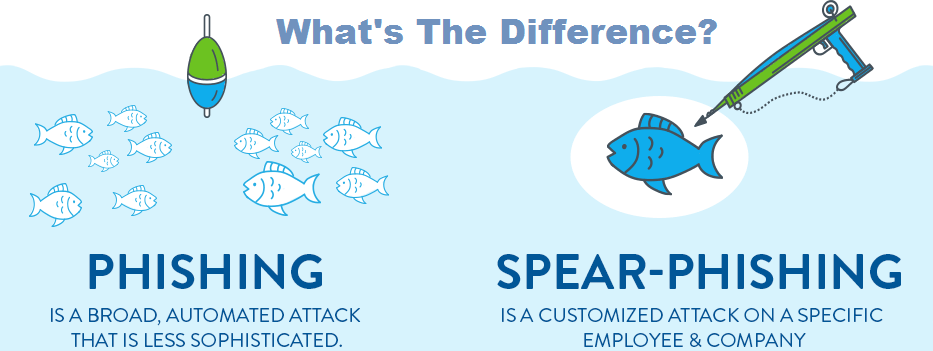 What's the Difference between Phishing and Spear Phishing?