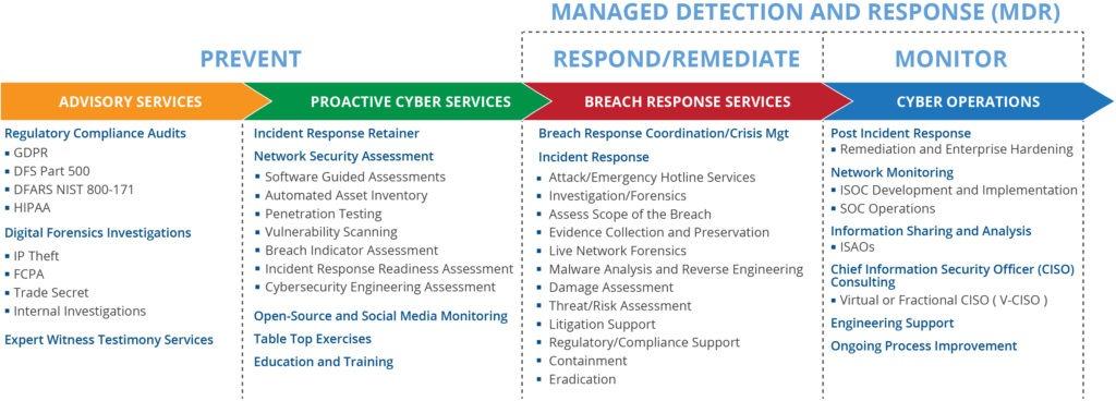 Network Security Assessment – Process Description