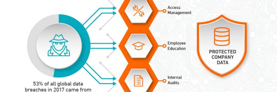 HOW TO ENSURE DATA SECURITY IN ORGANIZATIONS?